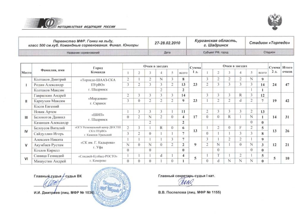 Бланк Протокол Соревнований По Волейболу - фото 11